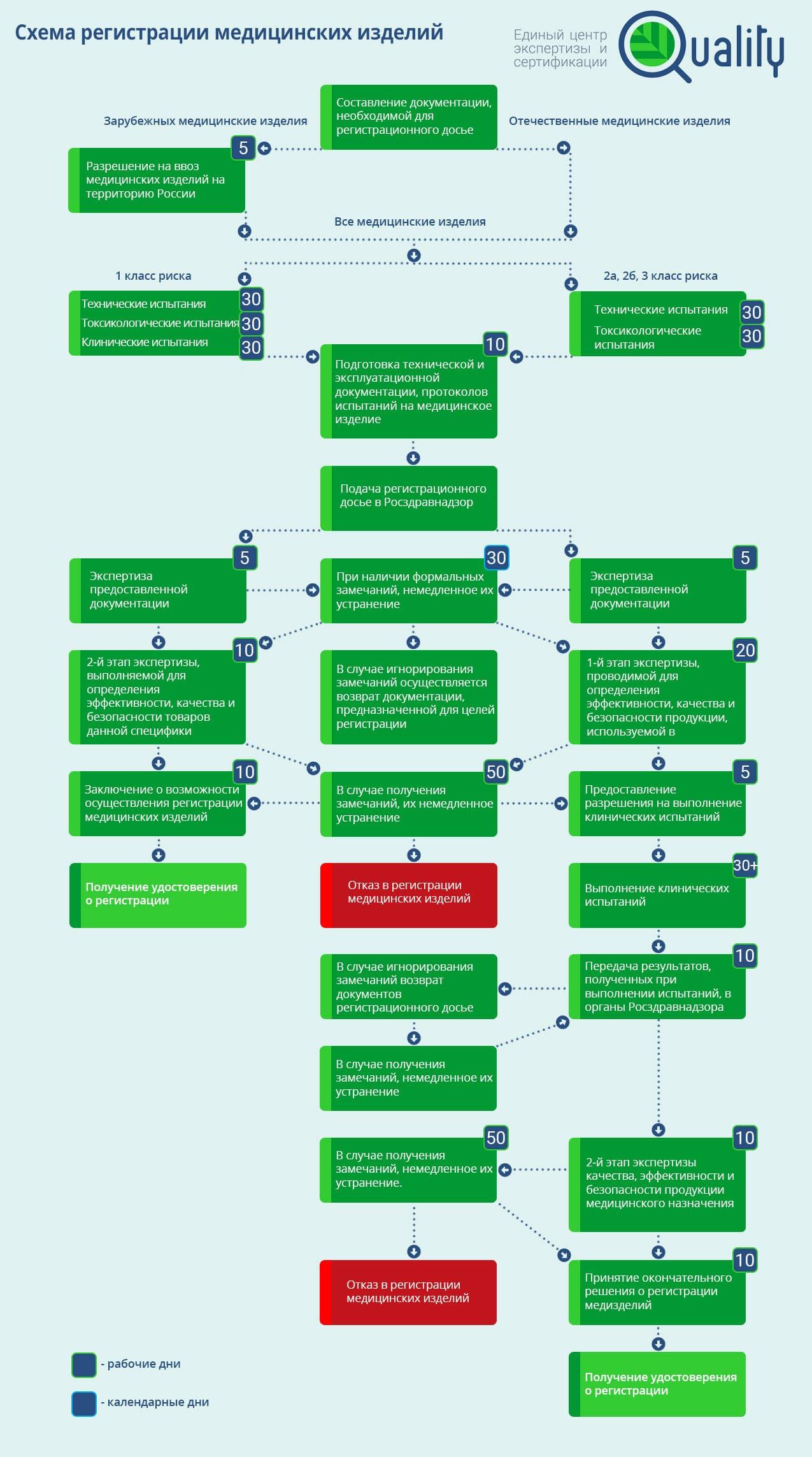 этапы регистрации медицинских изделий